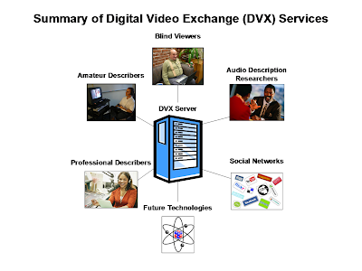 Images of examples of people and services contributing to the DVX Server database: Blind viewers, amateur describers, professional describers, future technologies, social networks and audio description researchers